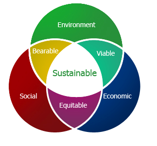 Sustainability in the interaction of Environment, Social Actions, and Economics (http://macaulay.cuny.edu/eportfolios/akurry/2011/12/21/sustainable-development/).