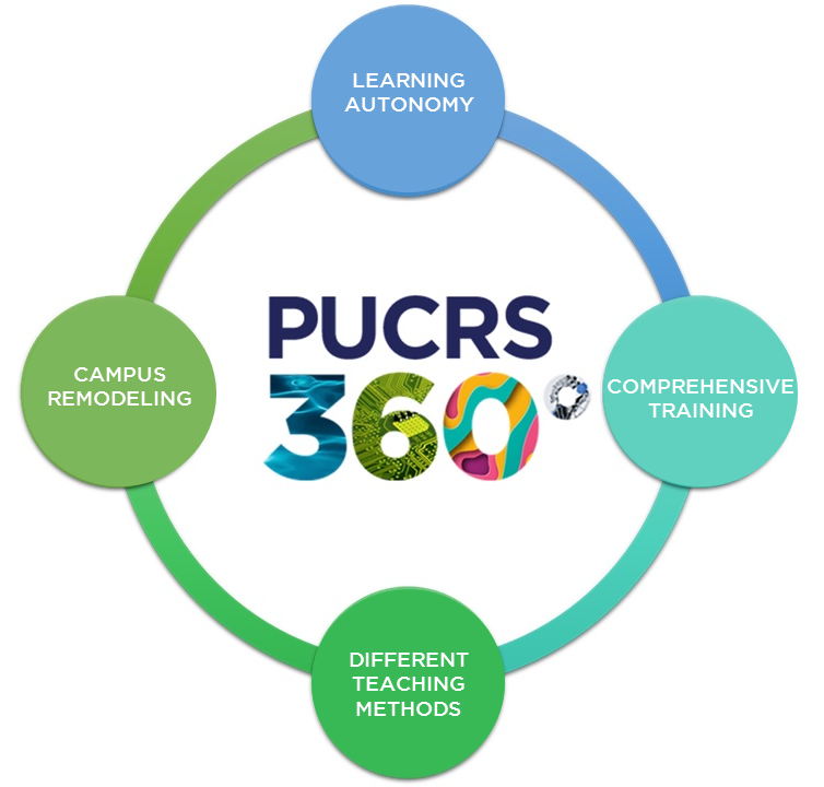 PUCRS 360